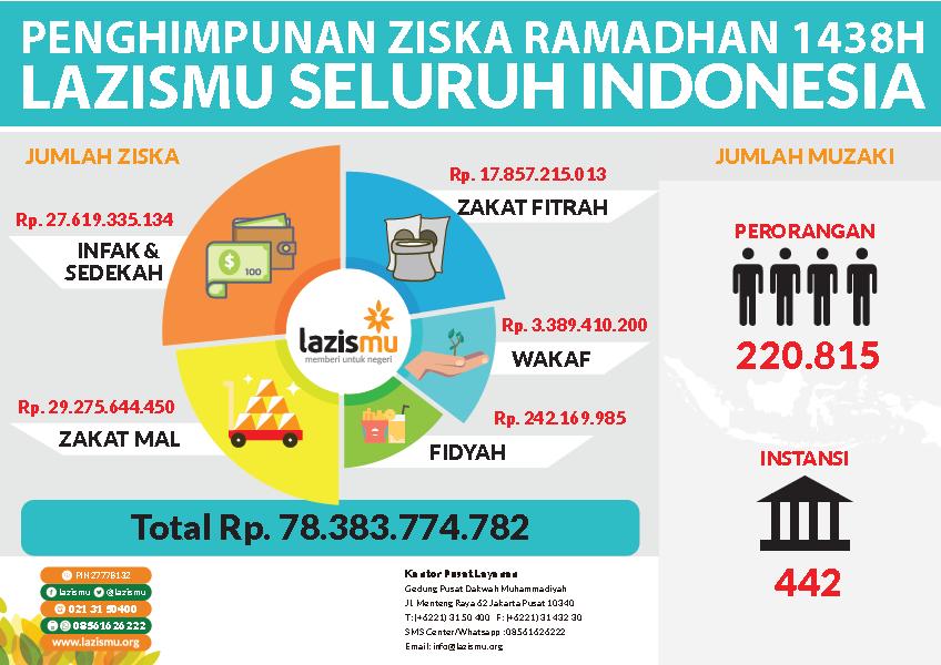 Image result for lazis muhammadiyah pengurangan pajak