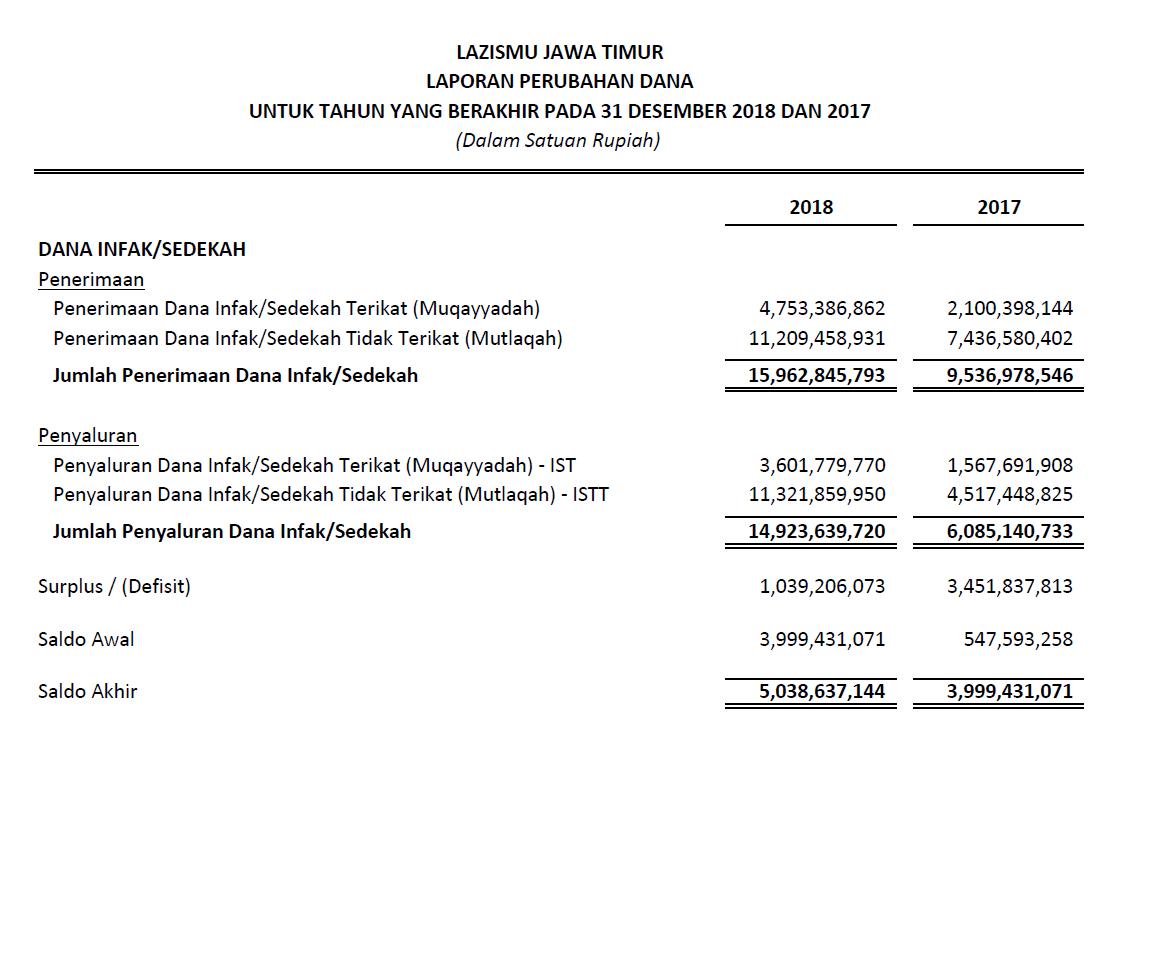 Laporan Keuangan Lazismu Jawa Timur